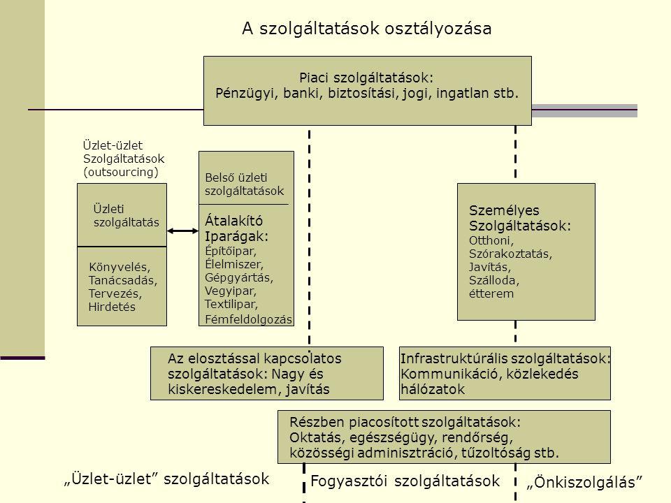 Különböző szolgáltatások folyamata Szolgáltatást nyújtani = A szolgáltatást nyújtó közvetlen kapcsolatba kerül a fogyasztóval.