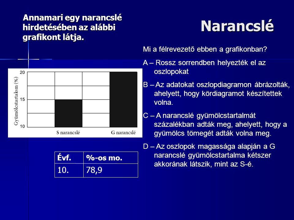 Narancslé Annamari egy narancslé hirdetésében az alábbi grafikont látja. Mi a félrevezető ebben a grafikonban? A – Rossz sorrendben helyezték el az os
