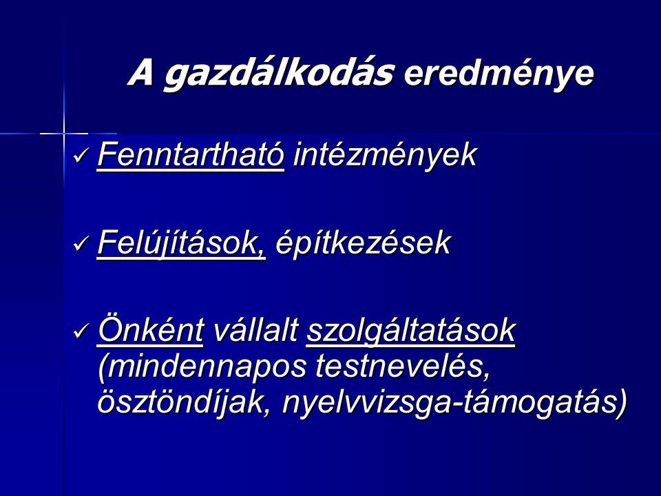 A gazdálkodás eredménye Fenntartható intézmények Fenntartható intézmények Felújítások, építkezések Felújítások, építkezések Önként vállalt szolgáltatások (mindennapos testnevelés, ösztöndíjak, nyelvvizsga-támogatás) Önként vállalt szolgáltatások (mindennapos testnevelés, ösztöndíjak, nyelvvizsga-támogatás)