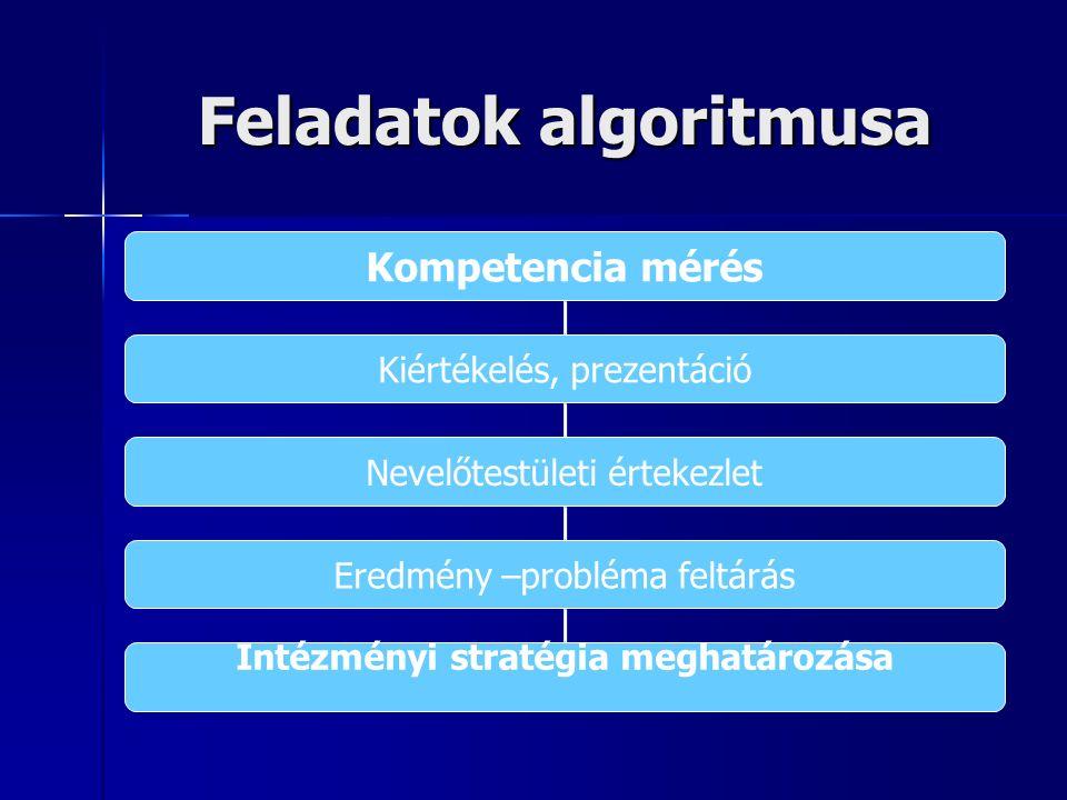 Feladatok algoritmusa Kompetencia mérés Kiértékelés, prezentáció Nevelőtestületi értekezlet Eredmény –probléma feltárás Intézményi stratégia meghatározása
