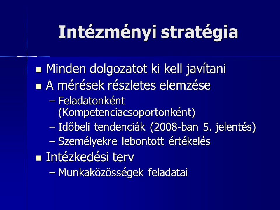 Intézményi stratégia Minden dolgozatot ki kell javítani Minden dolgozatot ki kell javítani A mérések részletes elemzése A mérések részletes elemzése –Feladatonként (Kompetenciacsoportonként) –Időbeli tendenciák (2008-ban 5.