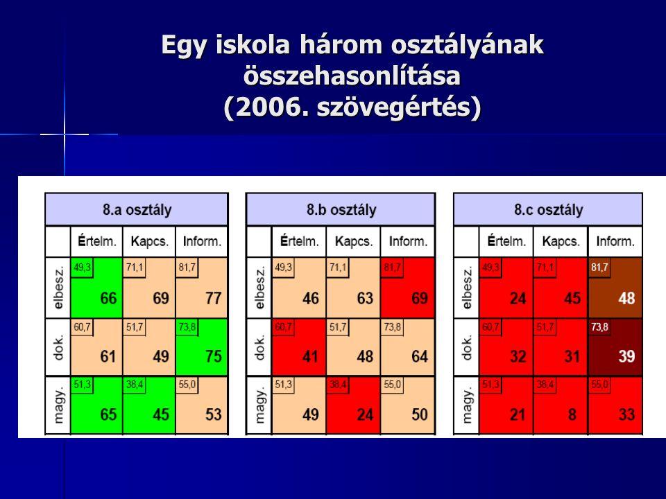 Egy iskola három osztályának összehasonlítása (2006. szövegértés)
