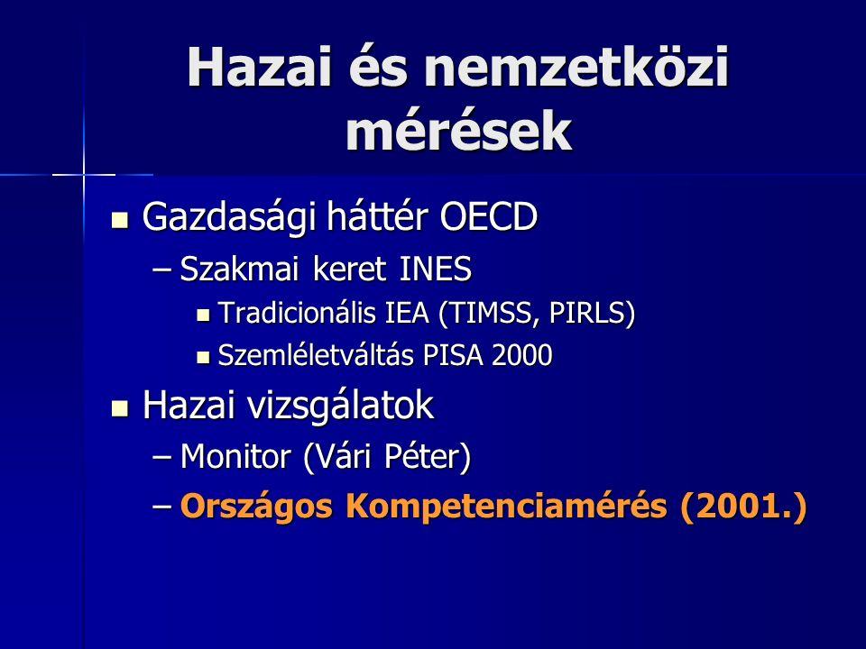 Hazai és nemzetközi mérések Gazdasági háttér OECD Gazdasági háttér OECD –Szakmai keret INES Tradicionális IEA (TIMSS, PIRLS) Tradicionális IEA (TIMSS, PIRLS) Szemléletváltás PISA 2000 Szemléletváltás PISA 2000 Hazai vizsgálatok Hazai vizsgálatok –Monitor (Vári Péter) –Országos Kompetenciamérés (2001.)