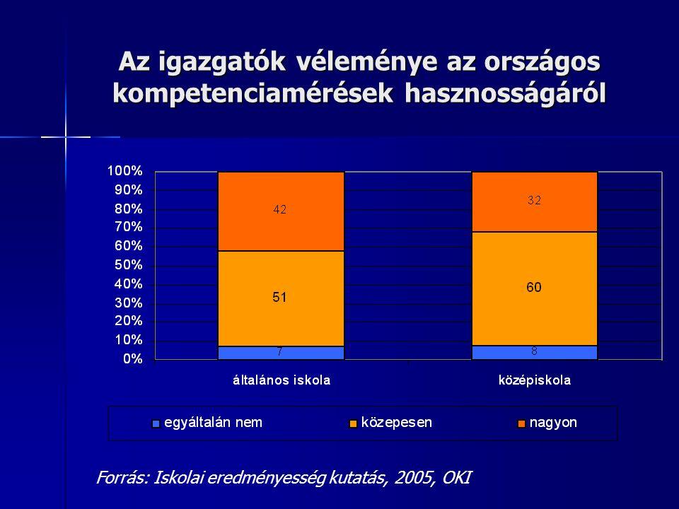 Az igazgatók véleménye az országos kompetenciamérések hasznosságáról Forrás: Iskolai eredményesség kutatás, 2005, OKI