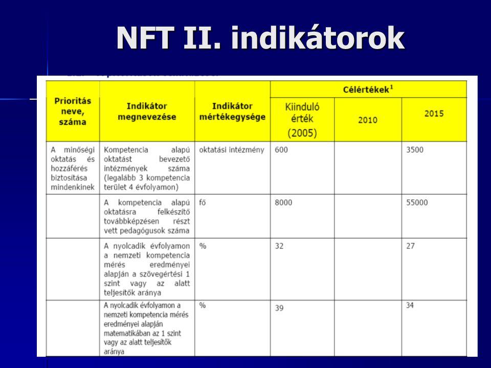 NFT II. indikátorok
