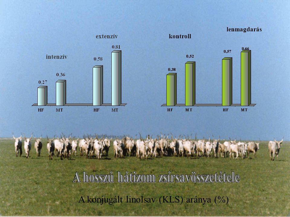 A konjugált linolsav (KLS) aránya (%) intenzív extenzívkontroll lenmagdarás