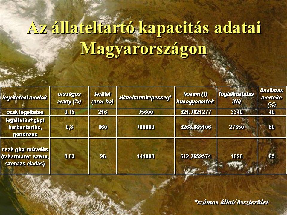 Az állateltartó kapacitás adatai Magyarországon *számos állat/ összterület