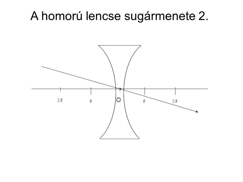 2 FF O F A homorú lencse sugármenete 2.