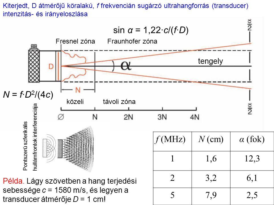 f (MHz)N (cm)α (fok) 11,612,3 23,26,1 57,92,5 Kiterjedt, D átmérőjű köralakú, f frekvencián sugárzó ultrahangforrás (transducer) intenzitás- és iránye