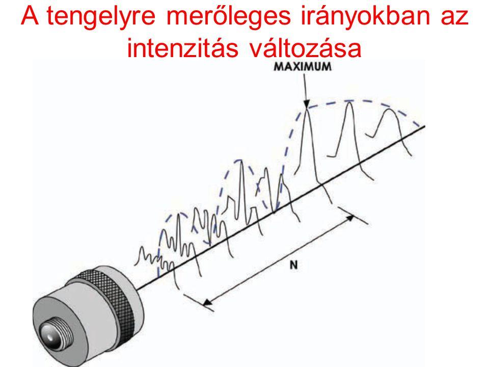A tengelyre merőleges irányokban az intenzitás változása