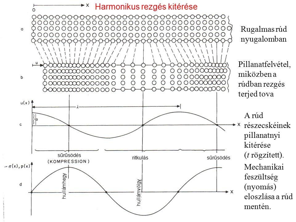 Harmonikus rezgés kitérése Rugalmas rúd nyugalomban Pillanatfelvétel, miközben a rúdban rezgés terjed tova A rúd részecskéinek pillanatnyi kitérése (t