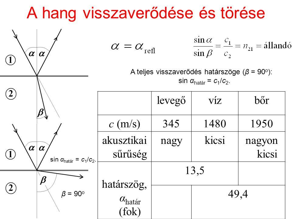 A hang visszaverődése és törése levegővízbőr c (m/s)34514801950 akusztikai sűrűség nagykicsinagyon kicsi határszög, α határ (fok) 13,5 49,4 A teljes v