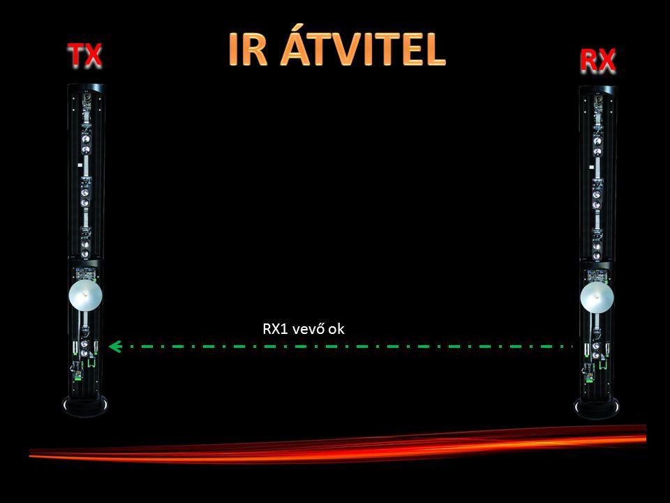TX RX RX1 vevő ok