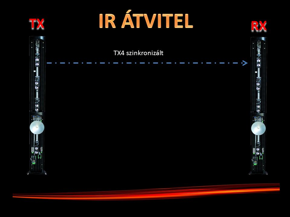 TX RX TX4 szinkronizált