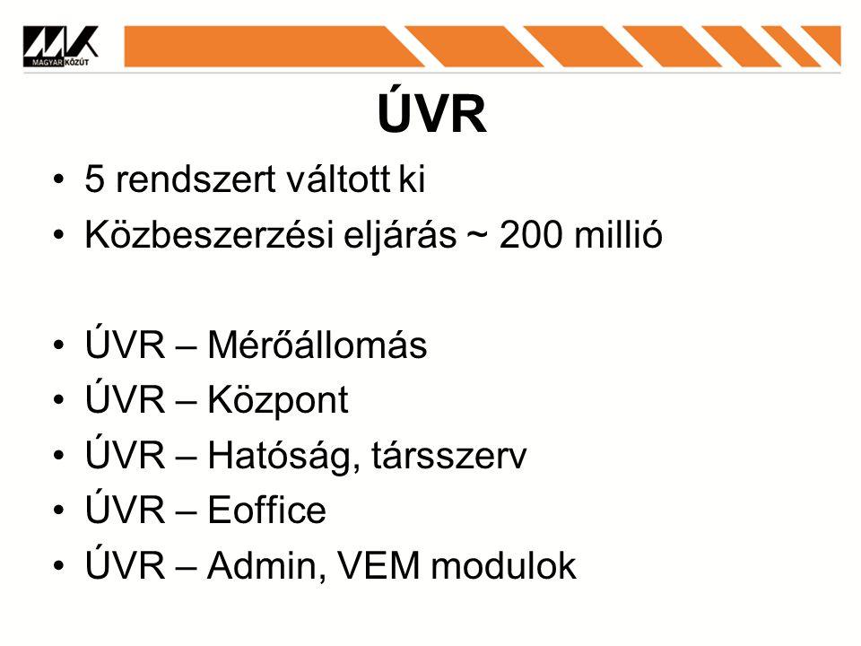 ÚVR 5 rendszert váltott ki Közbeszerzési eljárás ~ 200 millió ÚVR – Mérőállomás ÚVR – Központ ÚVR – Hatóság, társszerv ÚVR – Eoffice ÚVR – Admin, VEM modulok
