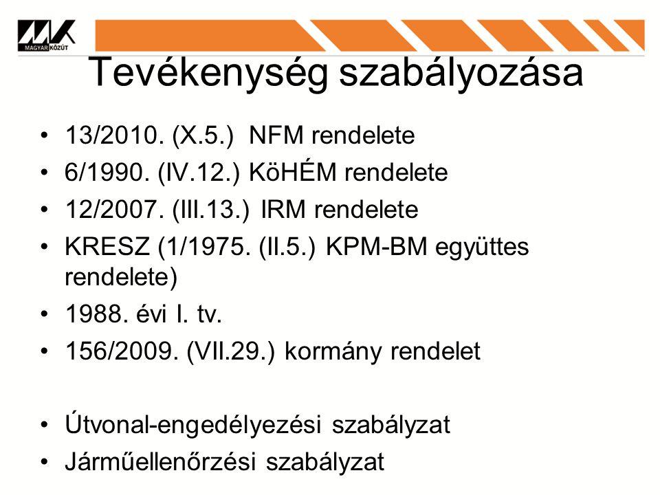 Tevékenység szabályozása 13/2010.(X.5.) NFM rendelete 6/1990.