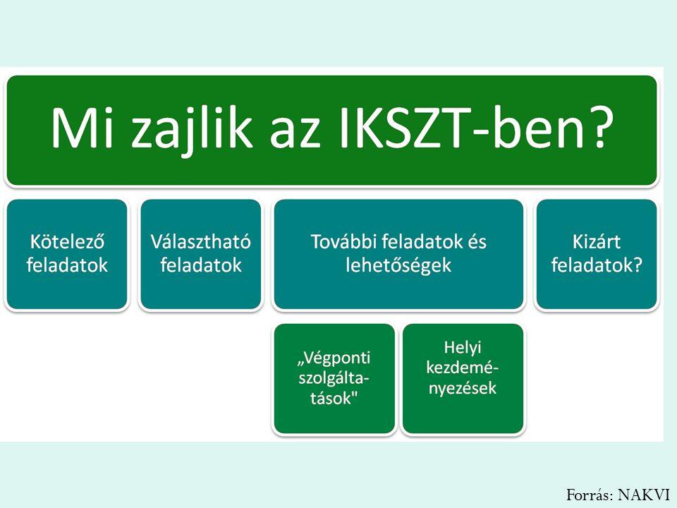 Kötelező feladatok Forrás: NAKVI
