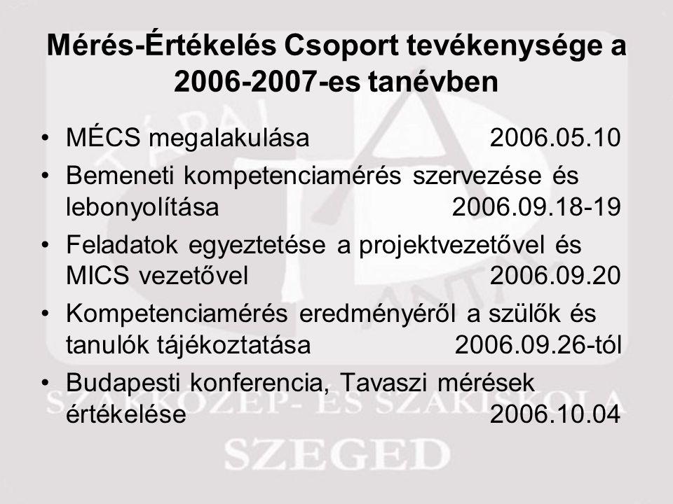 Mérés-Értékelés Csoport tevékenysége a 2006-2007-es tanévben MÉCS megalakulása 2006.05.10 Bemeneti kompetenciamérés szervezése és lebonyolítása2006.09.18-19 Feladatok egyeztetése a projektvezetővel és MICS vezetővel2006.09.20 Kompetenciamérés eredményéről a szülők és tanulók tájékoztatása2006.09.26-tól Budapesti konferencia, Tavaszi mérések értékelése2006.10.04