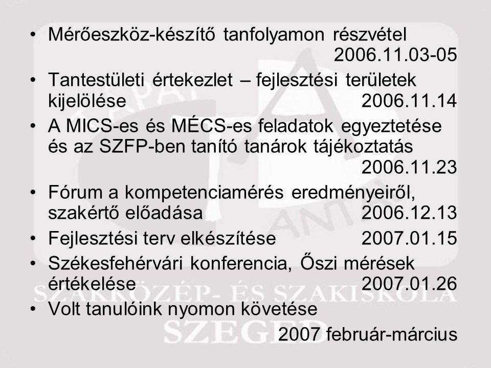 Mérőeszköz-készítő tanfolyamon részvétel 2006.11.03-05 Tantestületi értekezlet – fejlesztési területek kijelölése2006.11.14 A MICS-es és MÉCS-es feladatok egyeztetése és az SZFP-ben tanító tanárok tájékoztatás 2006.11.23 Fórum a kompetenciamérés eredményeiről, szakértő előadása 2006.12.13 Fejlesztési terv elkészítése2007.01.15 Székesfehérvári konferencia, Őszi mérések értékelése2007.01.26 Volt tanulóink nyomon követése 2007 február-március