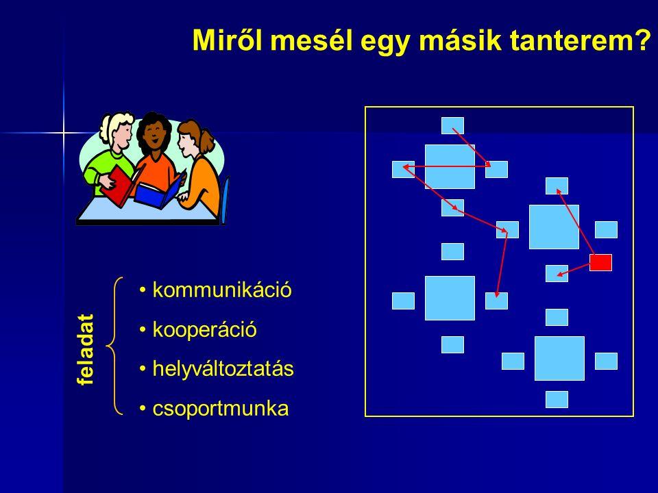 Miről mesél egy másik tanterem? f e l a d a t kommunikáció kooperáció helyváltoztatás csoportmunka