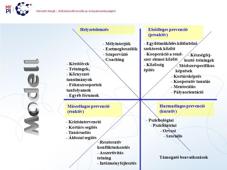 Másodlagos prevenció (reaktív) Elsődleges prevenció (proaktív) Helyzetelemzés Harmadlagos prevenció (kuratív) - Kérdőívek - Tréningek, - Környezet- tanulmányok - Fókuszcsoportok tanfolyamok - Egyéb fórumok - Mélyinterjúk - Esetmegbeszélők - Szupervízió - Coaching - Együttműködés különböző szektorok között - Kooperáció a rend- szer elemei között - Közösség építés - Készségfej- lesztő tréningek - Módszerspecifikus képzések - Kortársképzés - Kooperatív tanulás - Mentorálás - Pályaorientáció - Krízisintervenció - Kortárs-segítés - Tanácsadás - Áldozat segítés -Resztoratív konfliktuskezelés - Asszertivitás tréning - Intézményfejlesztés - Pszichológiai - Pszichiátriai - Orvosi - Szociális Támogató beavatkozások Németh Margit | Műhelykonferenciák az erőszakmentességért