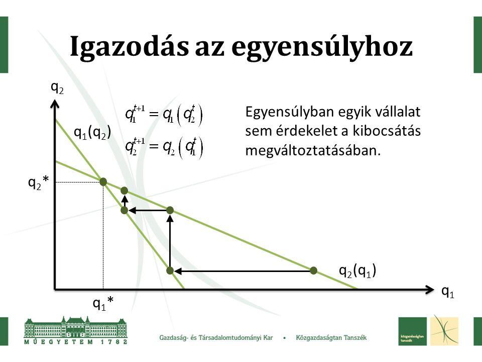 Igazodás az egyensúlyhoz q2q2 q1q1 q2*q2* q1*q1* q 1 (q 2 ) q 2 (q 1 ) Egyensúlyban egyik vállalat sem érdekelet a kibocsátás megváltoztatásában.
