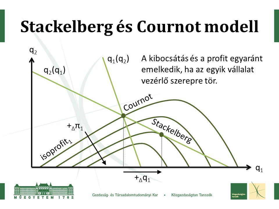 Stackelberg és Cournot modell q2q2 q1q1 isoprofit 1 +Δπ1+Δπ1 q 1 (q 2 ) q 2 (q 1 ) A kibocsátás és a profit egyaránt emelkedik, ha az egyik vállalat vezérlő szerepre tör.