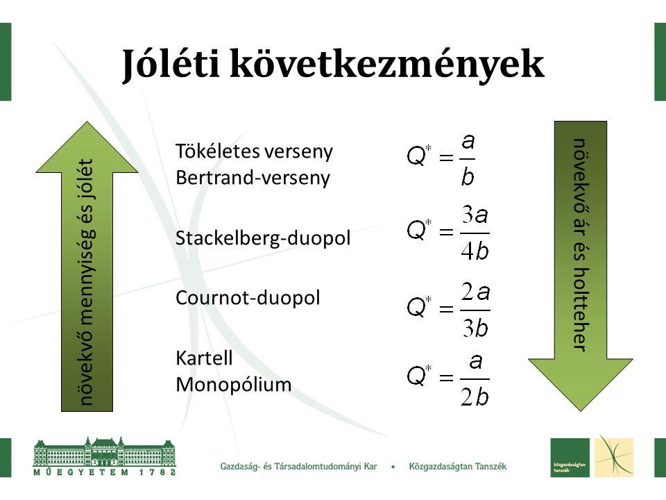 Jóléti következmények növekvő mennyiség és jólét növekvő ár és holtteher Tökéletes verseny Bertrand-verseny Stackelberg-duopol Cournot-duopol Kartell Monopólium
