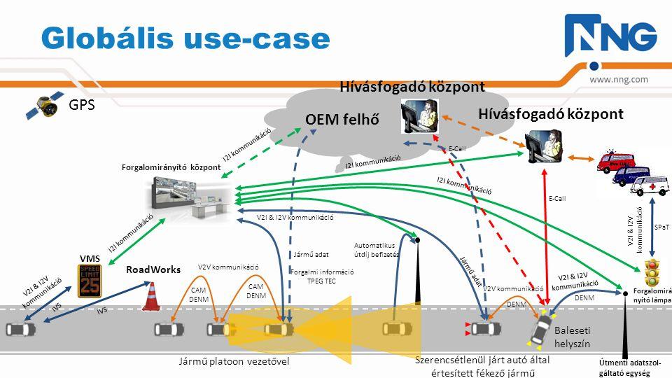 Globális use-case OEM felhő V2I & I2V kommunikáció V2V kommunikáció Jármű platoon vezetővel Szerencsétlenül járt autó által értesített fékező jármű Baleseti helyszín Hívásfogadó központ E-Call DENM CAM DENM I2I kommunikáció CAM DENM Jármű adat Forgalmi információ TPEG TEC I2I kommunikáció Forgalomirányító központ VMS V2I & I2V kommunikáció Jármű adat I2I kommunikáció V2I & I2V kommunikáció GPS Forgalomirá- nyító lámpa SPaT IVS V2I & I2V kommunikáció DENM IVS RoadWorks I2I kommunikáció E-Call Útmenti adatszol- gáltató egység Automatikus útdíj befizetés Hívásfogadó központ