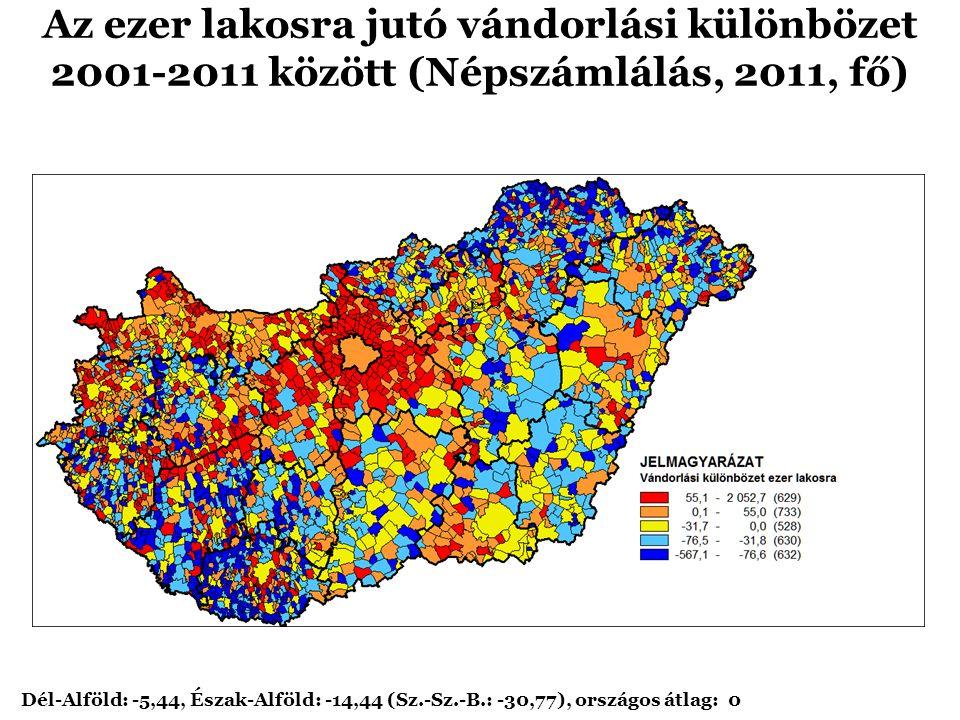 Az ezer lakosra jutó vándorlási különbözet 2001-2011 között (Népszámlálás, 2011, fő) Dél-Alföld: -5,44, Észak-Alföld: -14,44 (Sz.-Sz.-B.: -30,77), országos átlag: 0