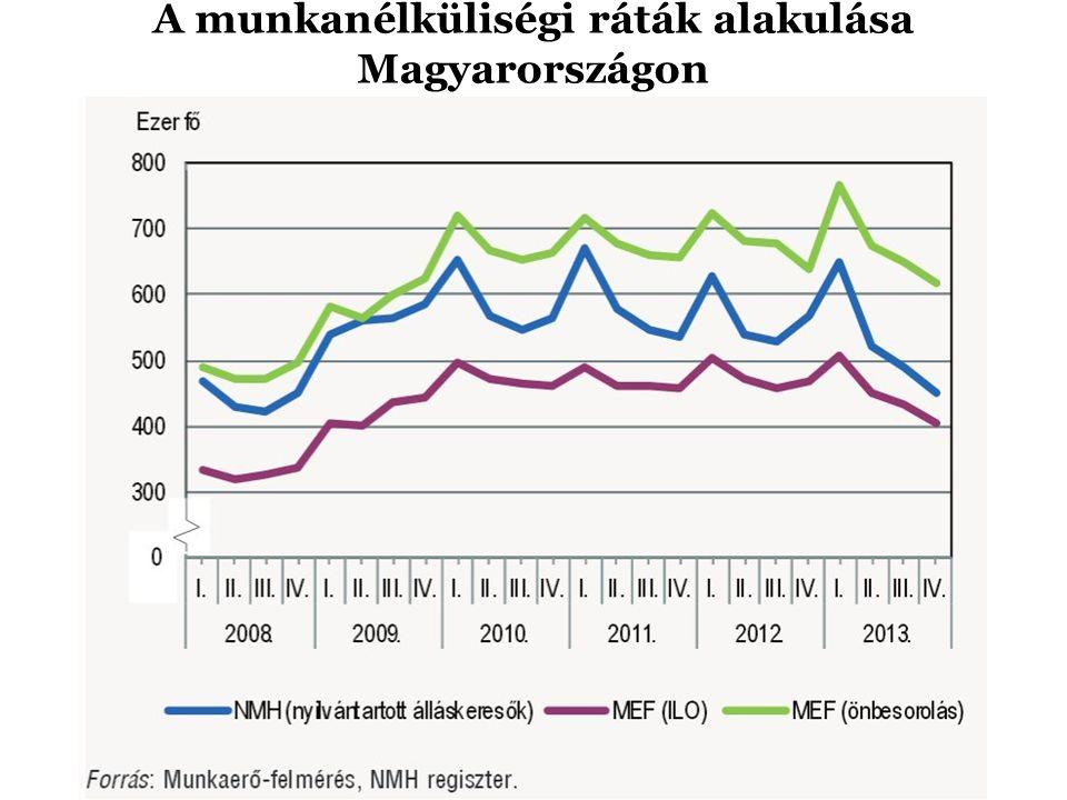 A munkanélküliségi ráták alakulása Magyarországon