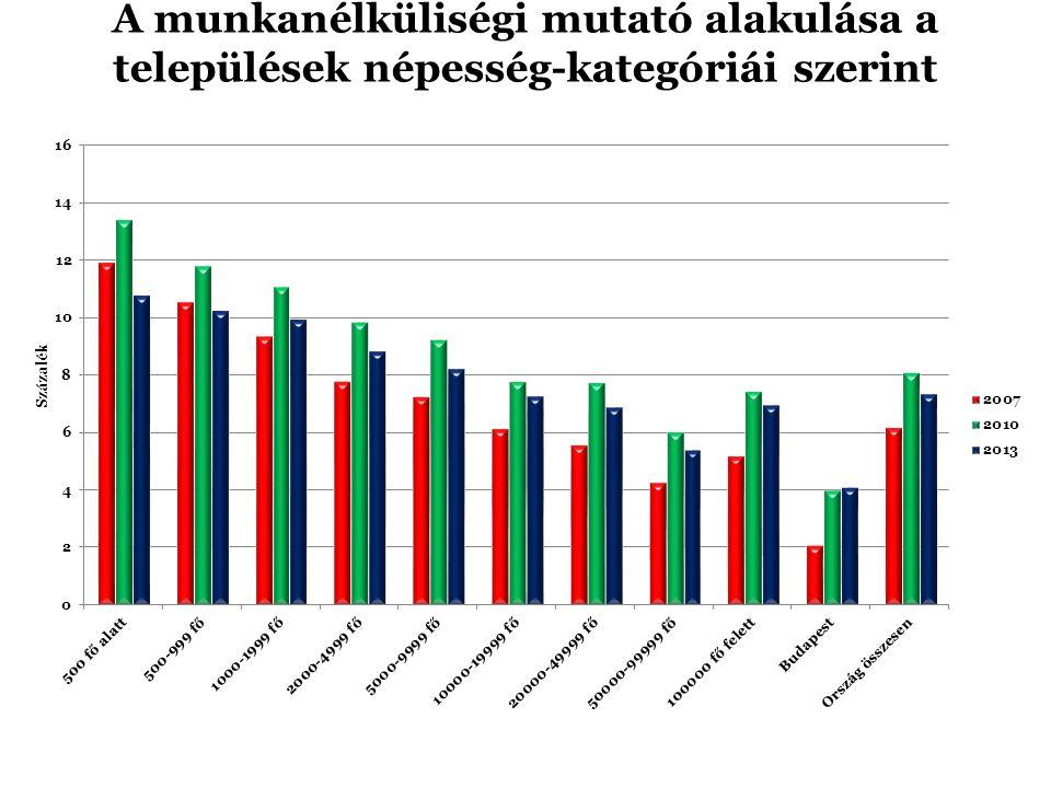 A munkanélküliségi mutató alakulása a települések népesség-kategóriái szerint