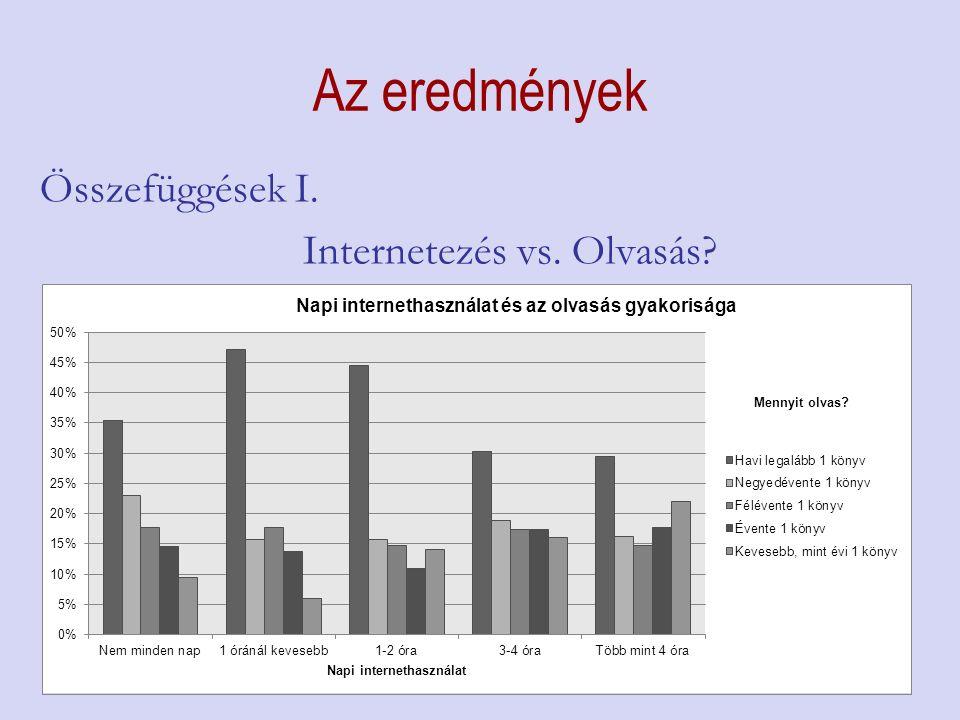 Az eredmények Összefüggések I. Internetezés vs. Olvasás