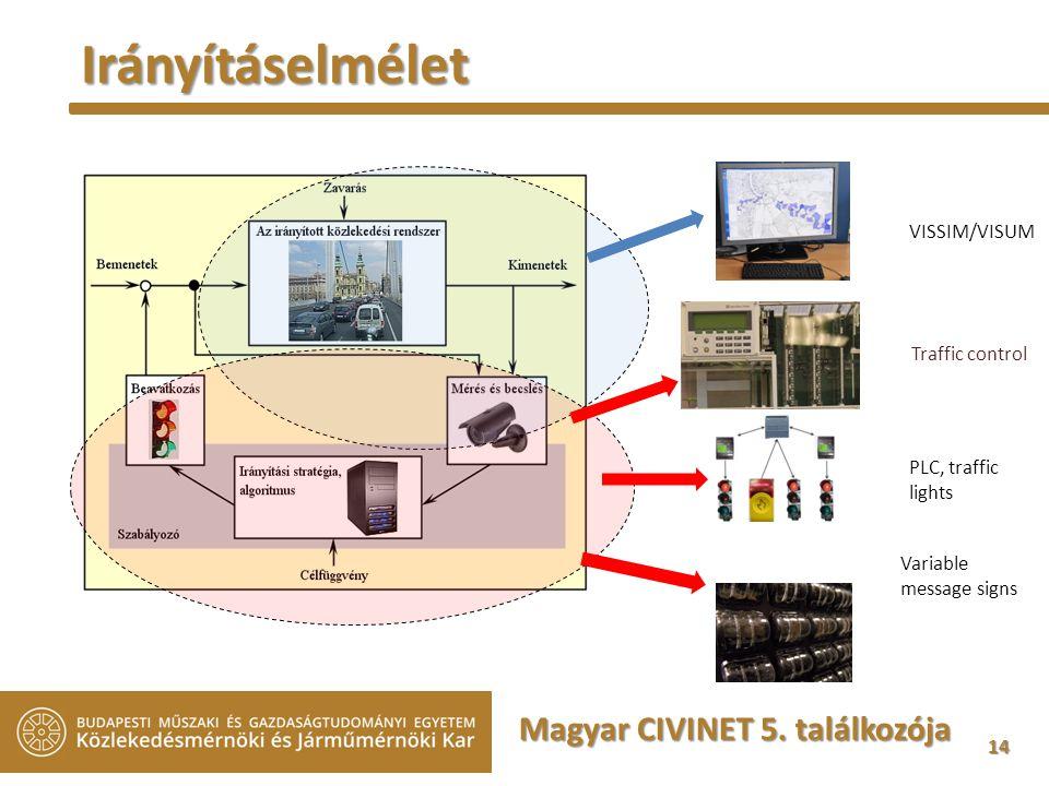 14 14 Traffic control PLC, traffic lights Variable message signs VISSIM/VISUM Irányításelmélet