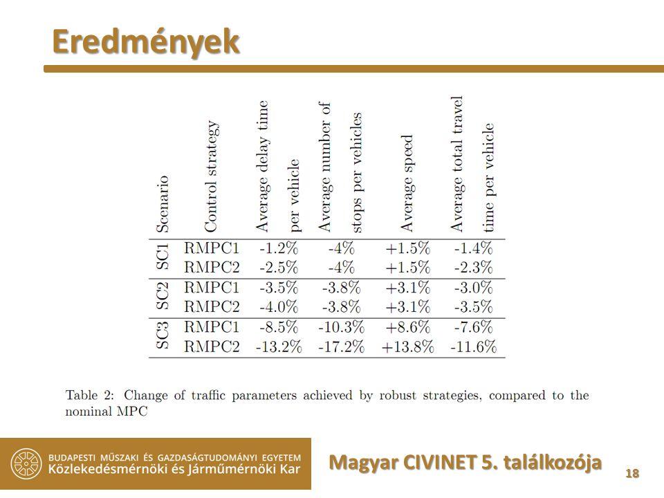 18 Magyar CIVINET 5. találkozója Eredmények
