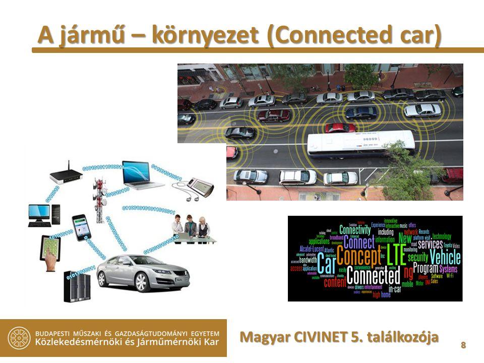 8 A jármű – környezet (Connected car) Magyar CIVINET 5. találkozója