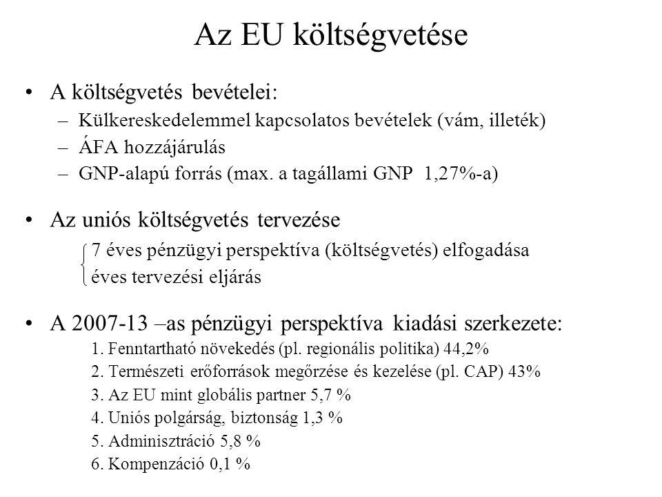 Az EU költségvetése A költségvetés bevételei: –Külkereskedelemmel kapcsolatos bevételek (vám, illeték) –ÁFA hozzájárulás –GNP-alapú forrás (max. a tag