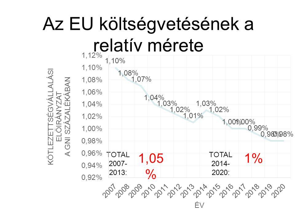 Az EU költségvetésének a relatív mérete TOTAL 2007- 2013: 1,05 % TOTAL 2014- 2020: 1%