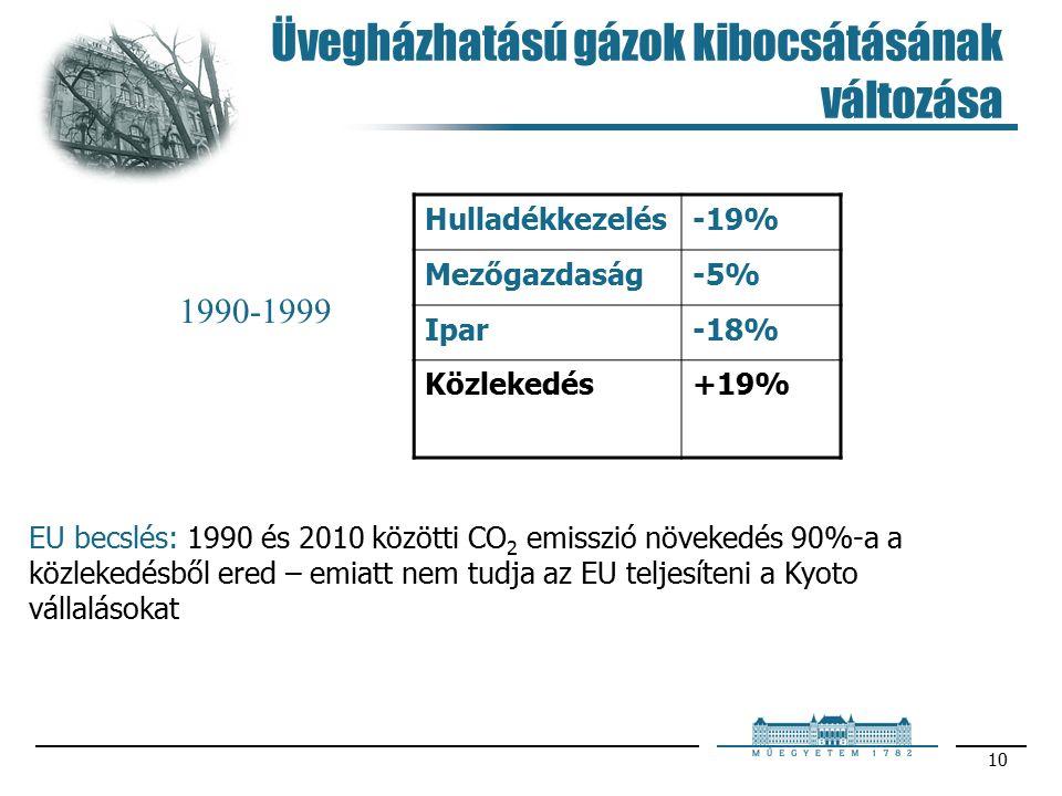 10 Üvegházhatású gázok kibocsátásának változása Hulladékkezelés-19% Mezőgazdaság-5% Ipar-18% Közlekedés+19% EU becslés: 1990 és 2010 közötti CO 2 emisszió növekedés 90%-a a közlekedésből ered – emiatt nem tudja az EU teljesíteni a Kyoto vállalásokat 1990-1999