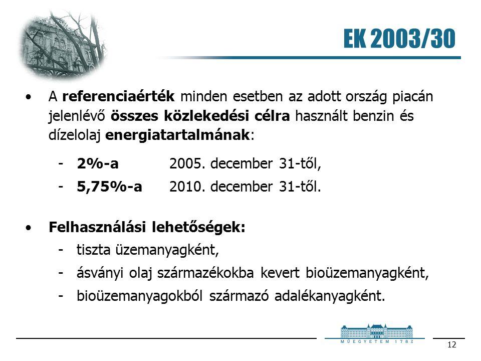 12 EK 2003/30 A referenciaérték minden esetben az adott ország piacán jelenlévő összes közlekedési célra használt benzin és dízelolaj energiatartalmának: 2%-a 2005.