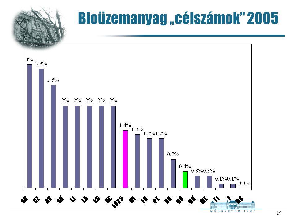 """14 Bioüzemanyag """"célszámok 2005"""