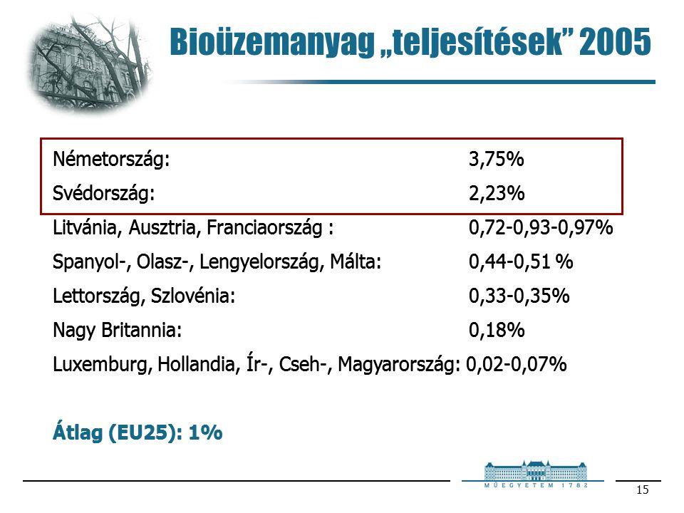 """15 Bioüzemanyag """"teljesítések 2005 Németország: 3,75% Svédország: 2,23% Litvánia, Ausztria, Franciaország : 0,72-0,93-0,97% Spanyol-, Olasz-, Lengyelország, Málta: 0,44-0,51 % Lettország, Szlovénia: 0,33-0,35% Nagy Britannia: 0,18% Luxemburg, Hollandia, Ír-, Cseh-, Magyarország: 0,02-0,07% Átlag (EU25): 1% Németország: 3,75% Svédország: 2,23% Litvánia, Ausztria, Franciaország : 0,72-0,93-0,97% Spanyol-, Olasz-, Lengyelország, Málta: 0,44-0,51 % Lettország, Szlovénia: 0,33-0,35% Nagy Britannia: 0,18% Luxemburg, Hollandia, Ír-, Cseh-, Magyarország: 0,02-0,07% Átlag (EU25): 1%"""
