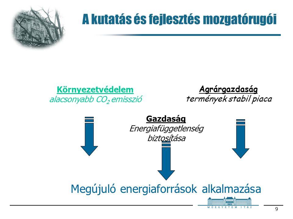 9 A kutatás és fejlesztés mozgatórugói Környezetvédelem alacsonyabb CO 2 emisszió Agrárgazdaság termények stabil piaca Gazdaság Energiafüggetlenség biztosítása Megújuló energiaforrások alkalmazása