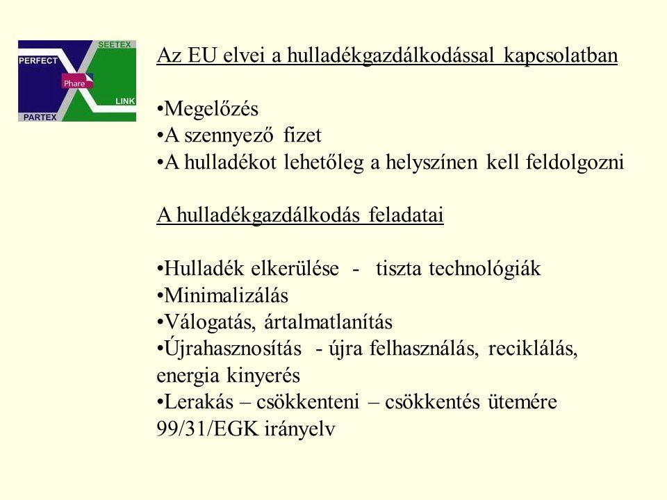 Az EU elvei a hulladékgazdálkodással kapcsolatban Megelőzés A szennyező fizet A hulladékot lehetőleg a helyszínen kell feldolgozni A hulladékgazdálkodás feladatai Hulladék elkerülése - tiszta technológiák Minimalizálás Válogatás, ártalmatlanítás Újrahasznosítás - újra felhasználás, reciklálás, energia kinyerés Lerakás – csökkenteni – csökkentés ütemére 99/31/EGK irányelv