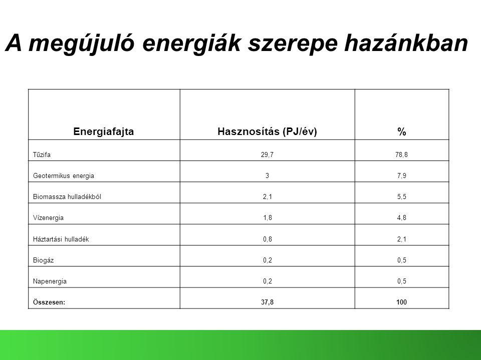 A megújuló energiák szerepe hazánkban EnergiafajtaHasznosítás (PJ/év)% Tűzifa29,778,8 Geotermikus energia37,9 Biomassza hulladékból2,15,5 Vízenergia1,84,8 Háztartási hulladék0,82,1 Biogáz0,20,5 Napenergia0,20,5 Összesen:37,8100