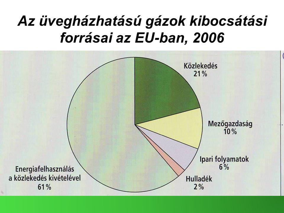 Az üvegházhatású gázok kibocsátási forrásai az EU-ban, 2006