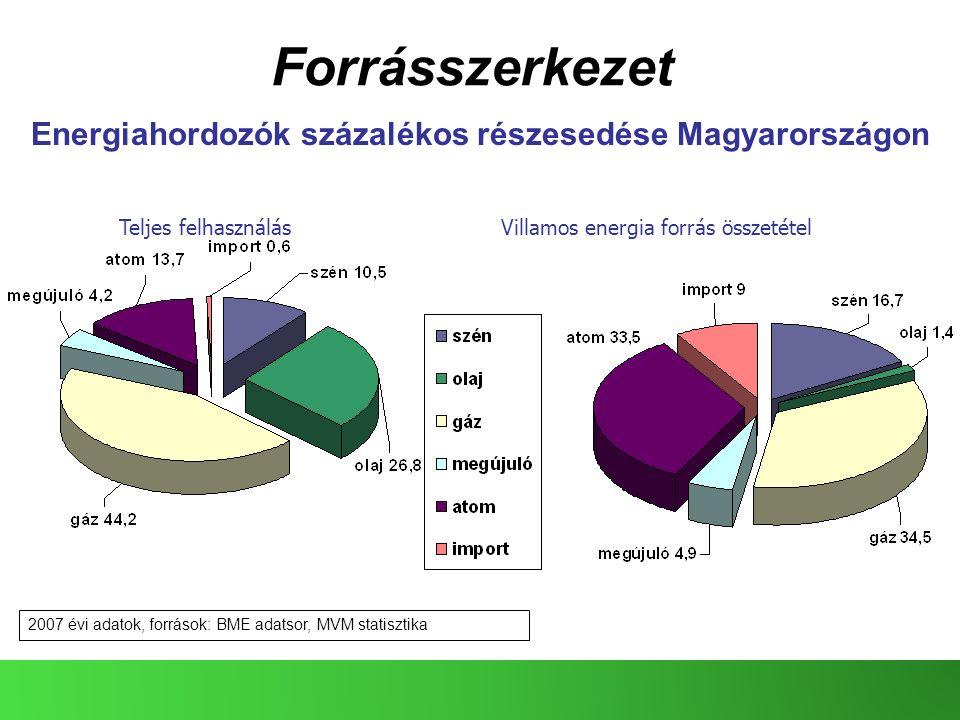 32 Forrásszerkezet Energiahordozók százalékos részesedése Magyarországon Teljes felhasználásVillamos energia forrás összetétel 2007 évi adatok, forrás