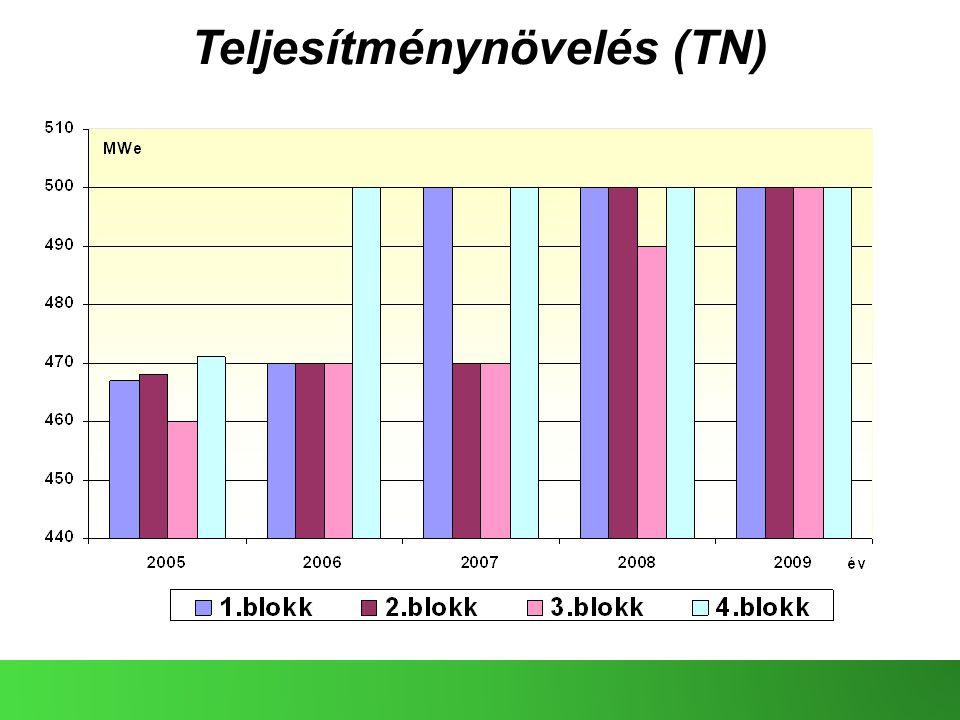Teljesítménynövelés (TN)
