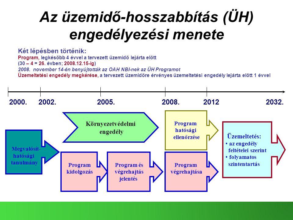 Az üzemidő-hosszabbítás (ÜH) engedélyezési menete Két lépésben történik: Program, legkésőbb 4 évvel a tervezett üzemidő lejárta előtt (30 – 4 = 26. év