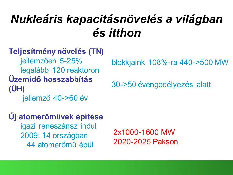 Nukleáris kapacitásnövelés a világban és itthon Teljesítmény növelés (TN) jellemzően 5-25% legalább 120 reaktoron Üzemidő hosszabbítás (ÜH) jellemző 40->60 év Új atomerőművek építése igazi reneszánsz indul 2009: 14 országban 44 atomerőmű épül blokkjaink 108%-ra 440->500 MW 30->50 évengedélyezés alatt 2x1000-1600 MW 2020-2025 Pakson